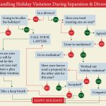 """Infographic: Holiday Visitation During Separation and Divorce"""